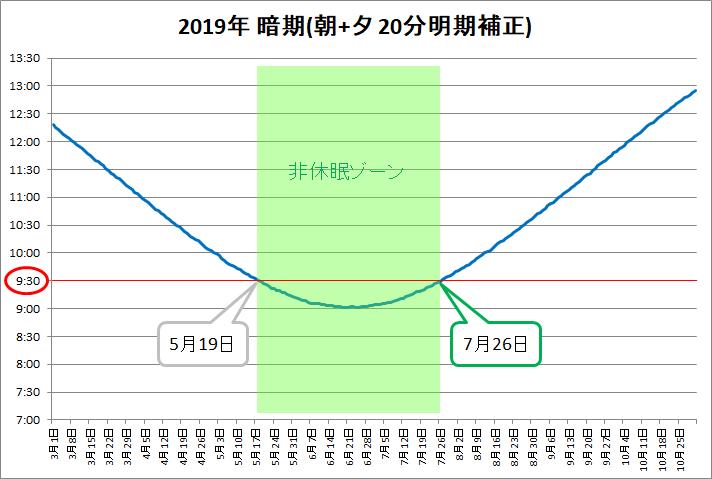 非休眠ゾーン(2019改訂)